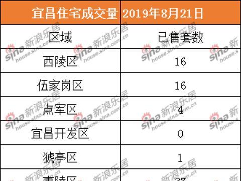 2019.8.21宜昌商品房住宅共成交74套 二手住宅共成交40套