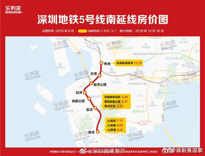 赶紧收藏!深圳7条新地铁房价图!看看哪个站点是房价洼地