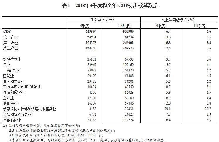 gdp公式生产法_按照生产法(按照产业核算GDP)的方式今年上半年经济增速仍有望...