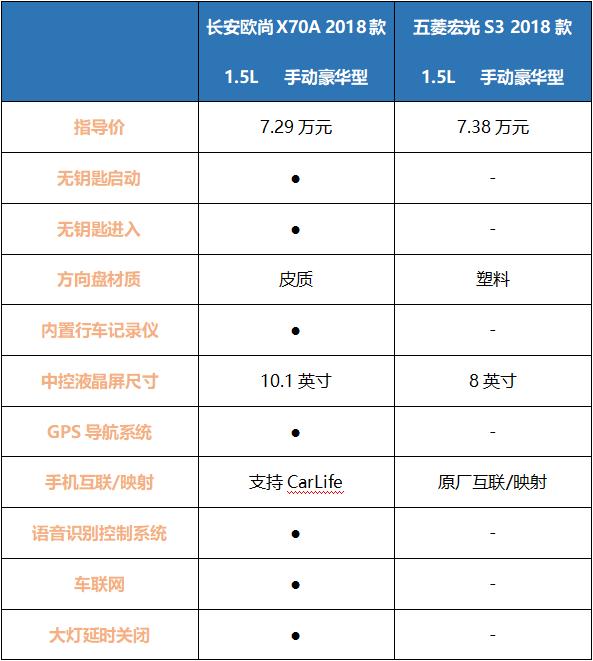 不是所有五菱都是神车,长安欧尚X70A和宏光S3来个PK,意外了?