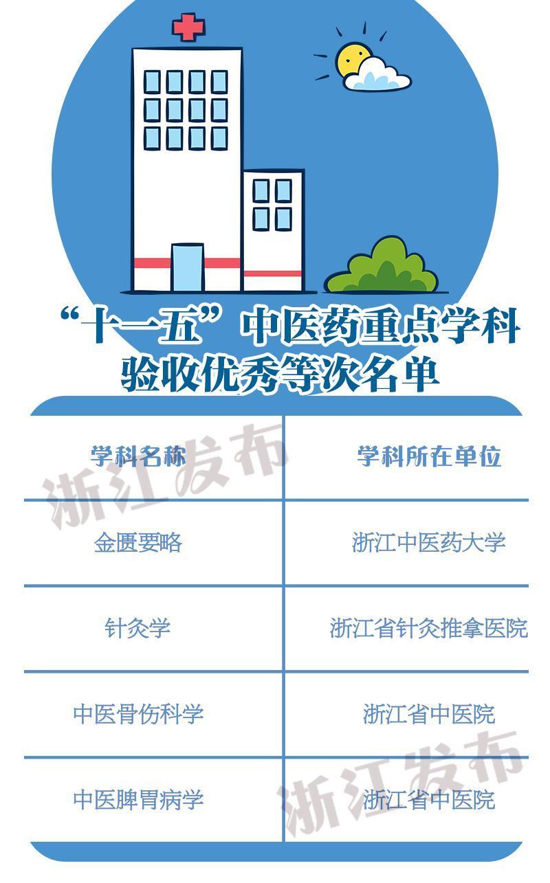 浙江11个中医药重点学科验收为优秀等次