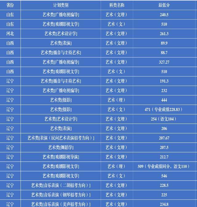 辽宁大学2019年录取情况(2019.08.04)