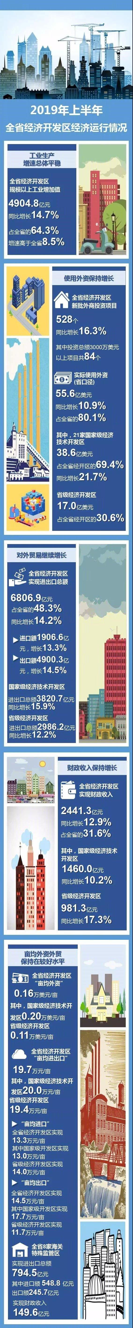 2019年上半年浙江省经济开发区经济运行情况了解一下