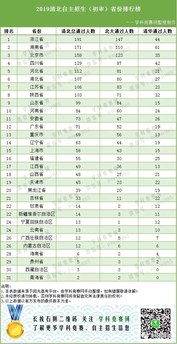 2019年清华北大自主招生(初审通过)省份排行榜 / 学校排行榜