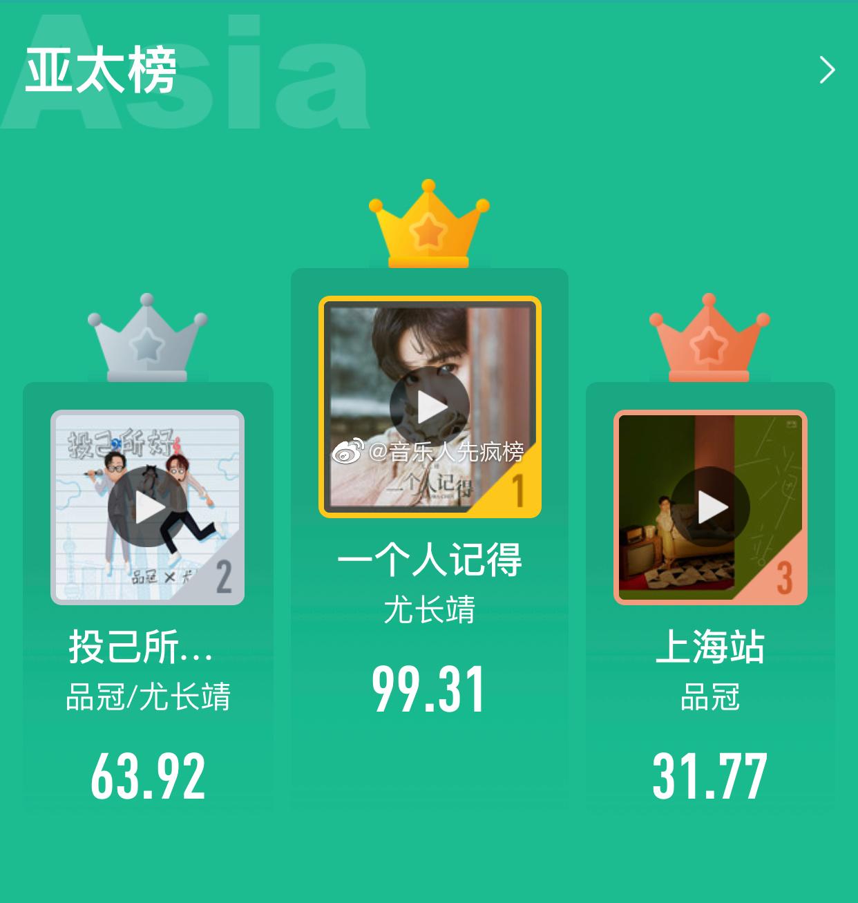 优秀的UU@尤长靖 第一首情歌《一个人记得》在 亚太榜成绩非常耀眼