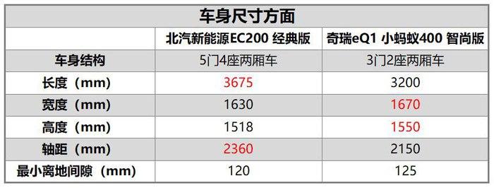 准备购置新能源车,北汽新能源EC与奇瑞eQ电动车谁更好?