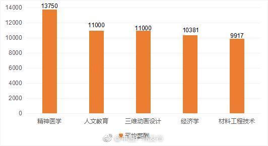 最新!2019高校毕业生需求报告,学这些专业在广州最吃香