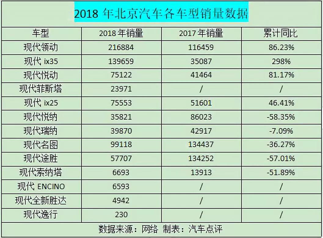 2018中国车市期末考试成绩榜:北京现代