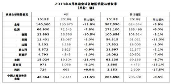 奥迪4月销量下滑11.5% 爆发期将在下半年