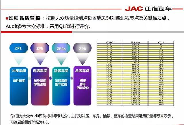 江淮瑞风S4 的火热,是源于对品质的执着追求