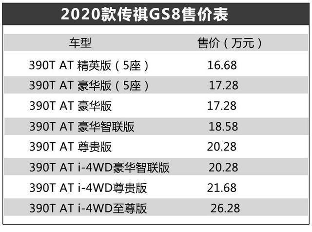 2020款广汽传祺GS8,售价16.68-26.28万元。搭载第三代2