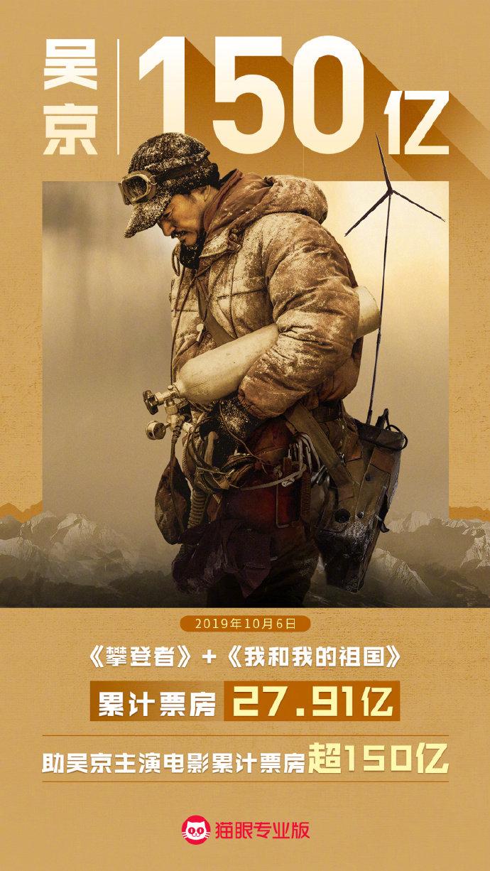 10月6日,电影《攀登者》和《我和我的祖国》累计票房27.91亿