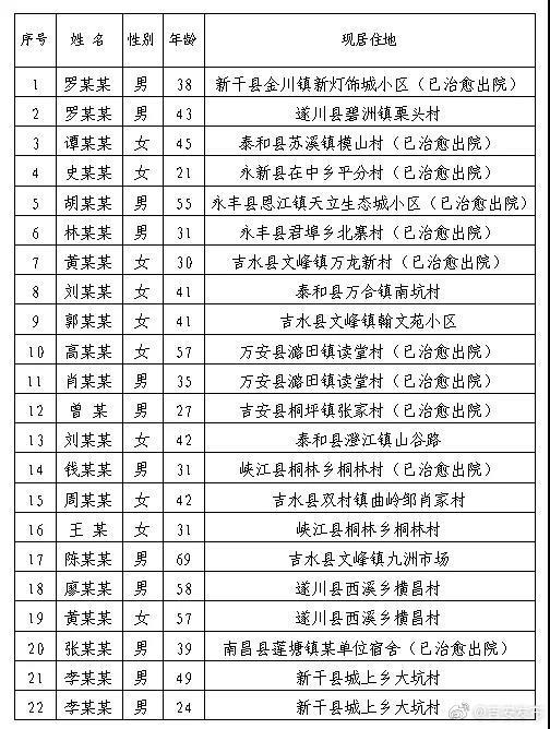 2020年2月18日吉安市无新增新型冠状病毒肺炎确诊病例  根据江西省卫