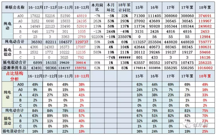 乘联会:比亚迪完美收官 北汽EC累计销量破9万