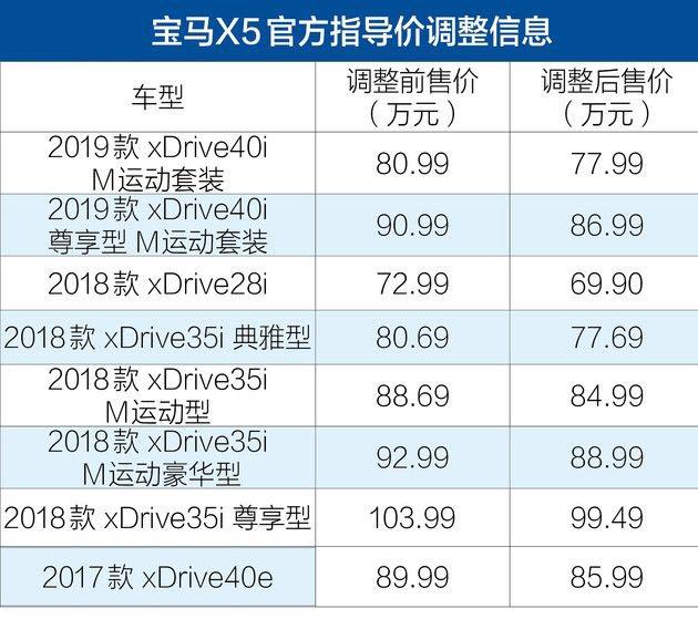 宝马下调美国进口车型价格,最高降了十几万主要包括X5、X6