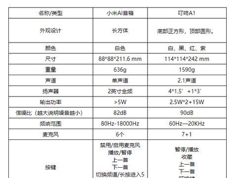同为299,小米Ai音箱和京东A1音箱如何选?