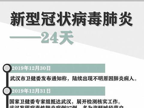 """24天""""武汉肺炎""""分布图"""