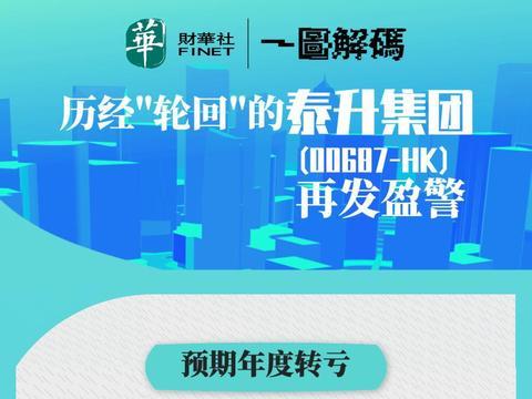 """一图解码:历经""""轮回""""的泰升集团(00687-HK)再发盈警"""