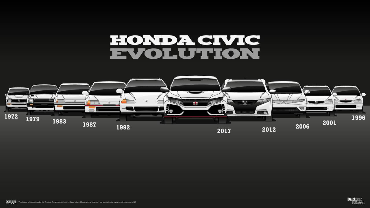 再见Honda:一位新晋思域车主的告白与告别