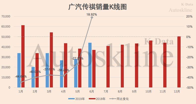 广汽集团:本田、丰田联手贡献70%销量,难掩整体业绩下滑