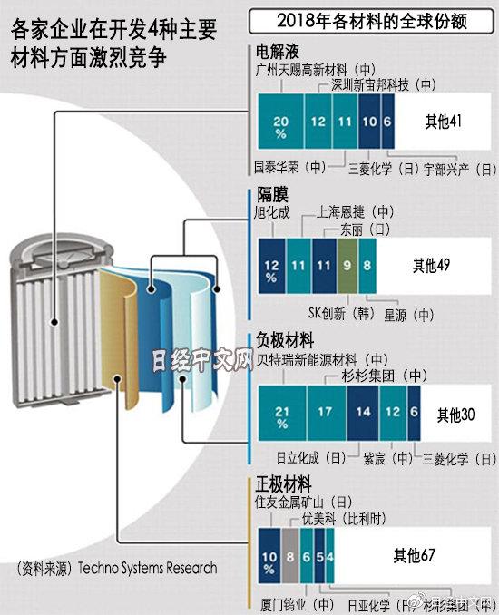 诺奖得主吉野彰谈日本锂电池应对中韩崛起