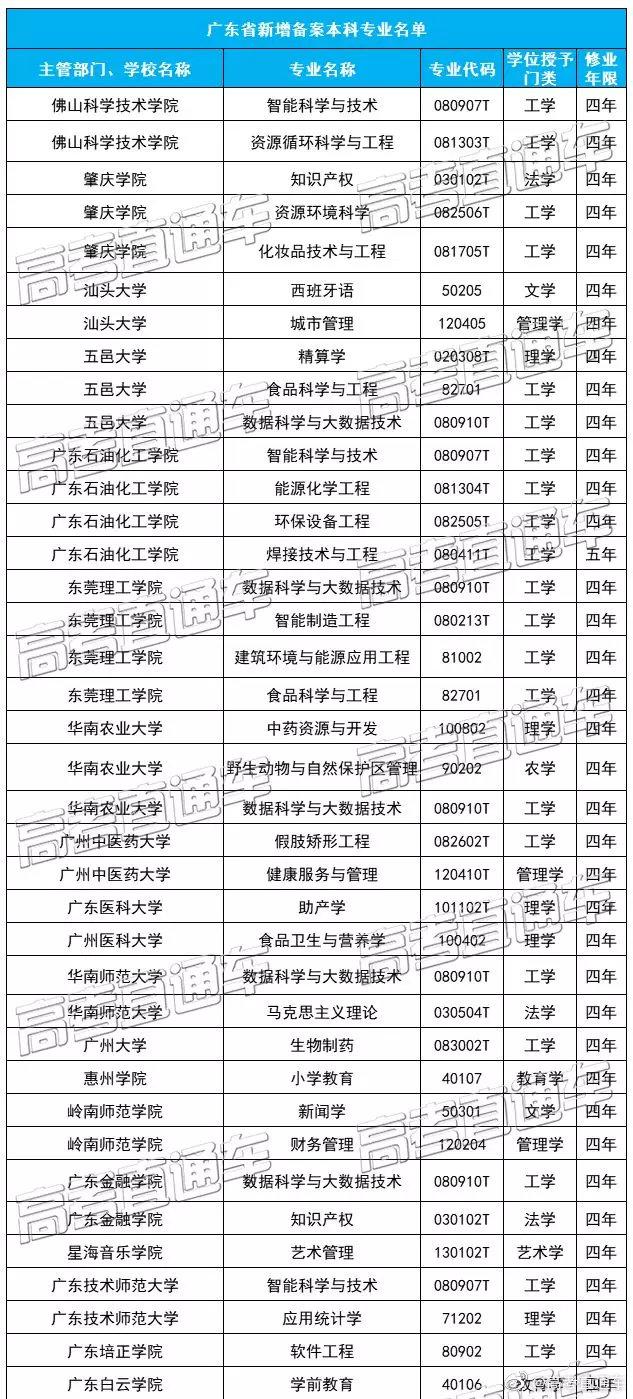 2020年广东高校将新增72个专业,快看看有没有你想报的