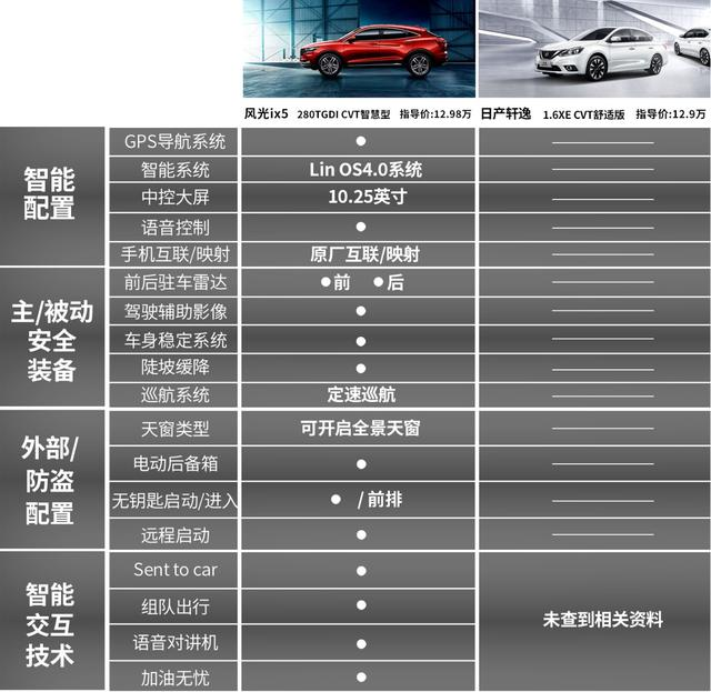 10万-13万买自主SUV还是合资轿车?看老司机怎么选