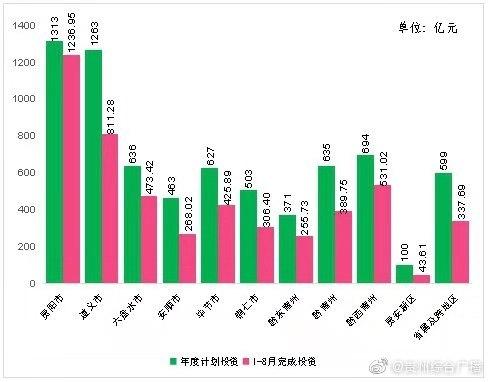 贵州重大工程项目累计完成投资逾5000亿元