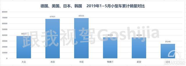 韩系品牌窝里斗,美系品牌666 德日美韩小型车市场分析