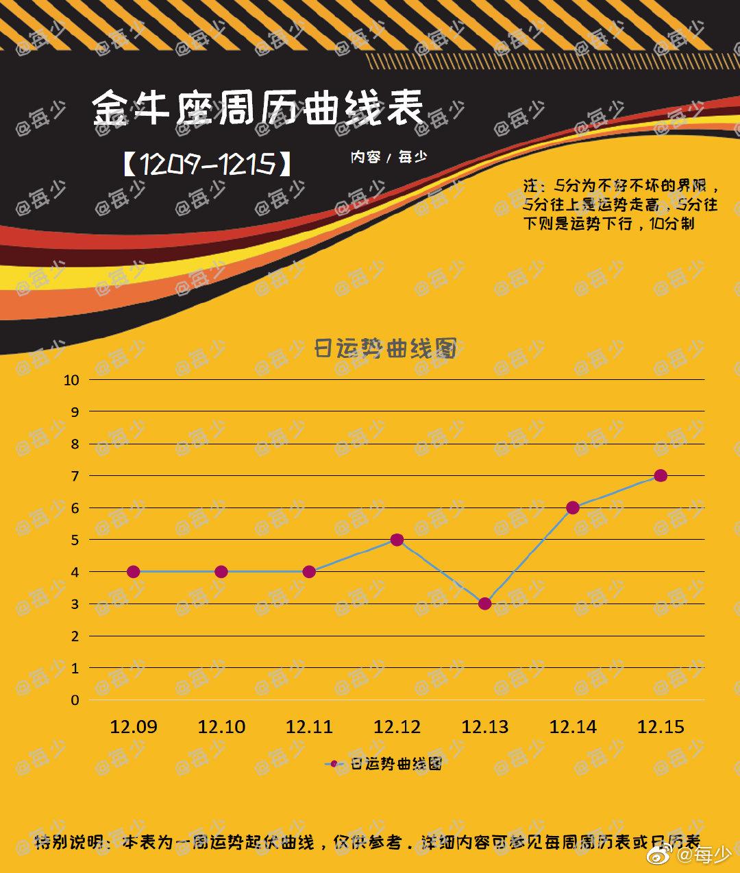 十二星座一周运势曲线图(1209-1215)