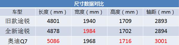 大众途锐:我比Q7更豪华、更便宜,全系标配空气悬挂
