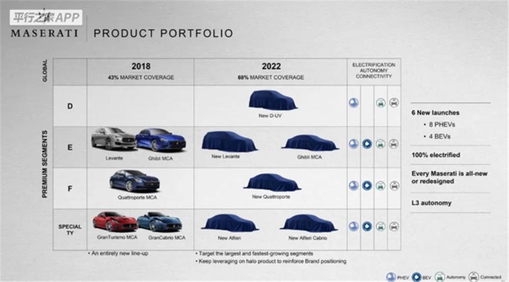 玛莎拉蒂新车计划曝光:加速新能源,2022量产Alfieri