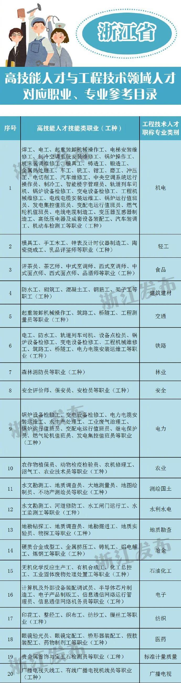 浙江发布高技能人才与工程技术领域人才对应职业、专业参考目录