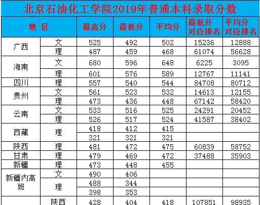 北京石油化工学院2019年普通本科录取分数