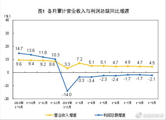国家统计局:1-9月份全国规模以上工业企业利润下降2.1%