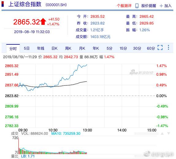 午评:三大股指冲高沪指涨1.47% 深圳本地股掀涨停潮