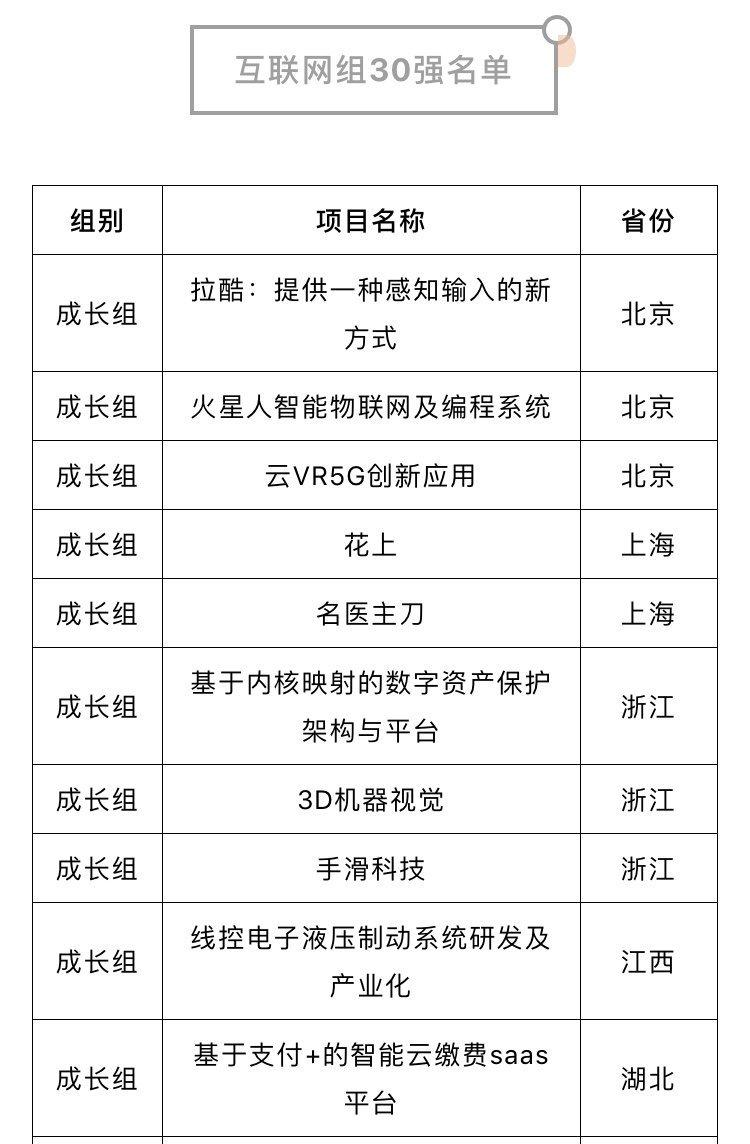 【创青春·互联网】榜单!第六届中国青年创新创业大赛年度30强出炉!