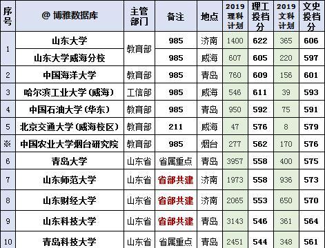 山东高校排行榜(2019版),附山东高考2019投档分