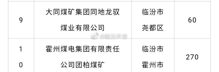 山西省发改委发布了山西省2019年煤炭行业化解过剩产能关闭退出煤矿关