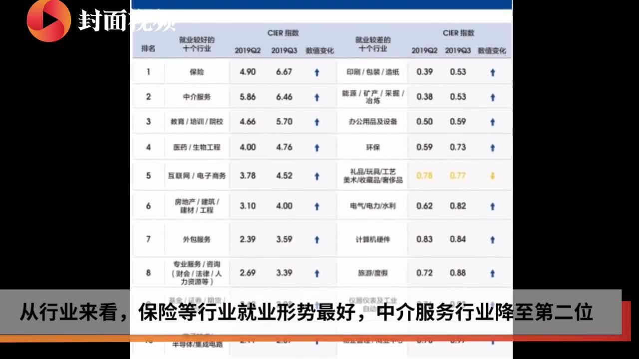 三季度就业景气度排行榜出炉 保险第一中介第二