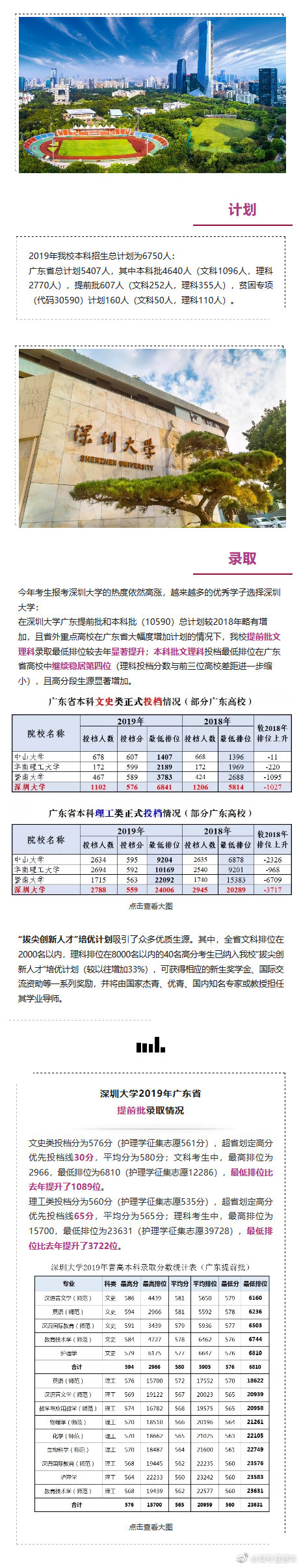 深圳大学广东本科批稳居广东高校前四! 有被深大录取的小伙伴吗