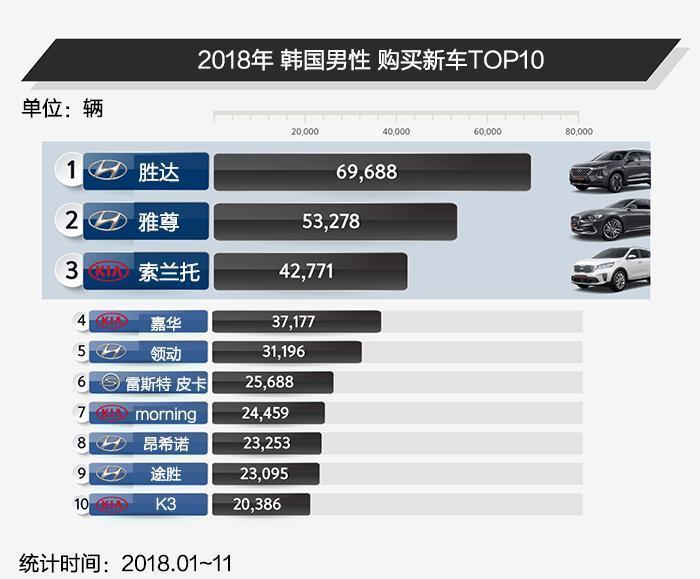 2018年韩国男女都买什么车?