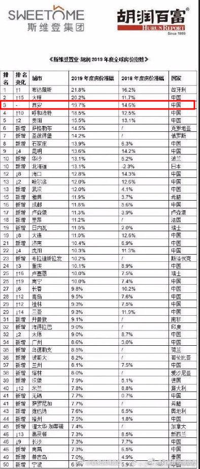 《胡润2019年度全球房价指数》发布,西安房价涨幅全球第三