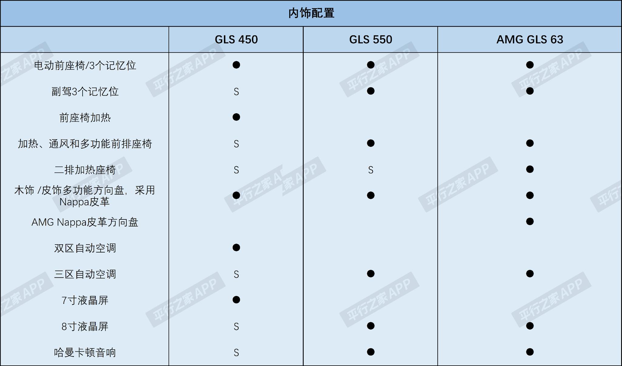 这版本北美才能买! 美规GLS配置解析