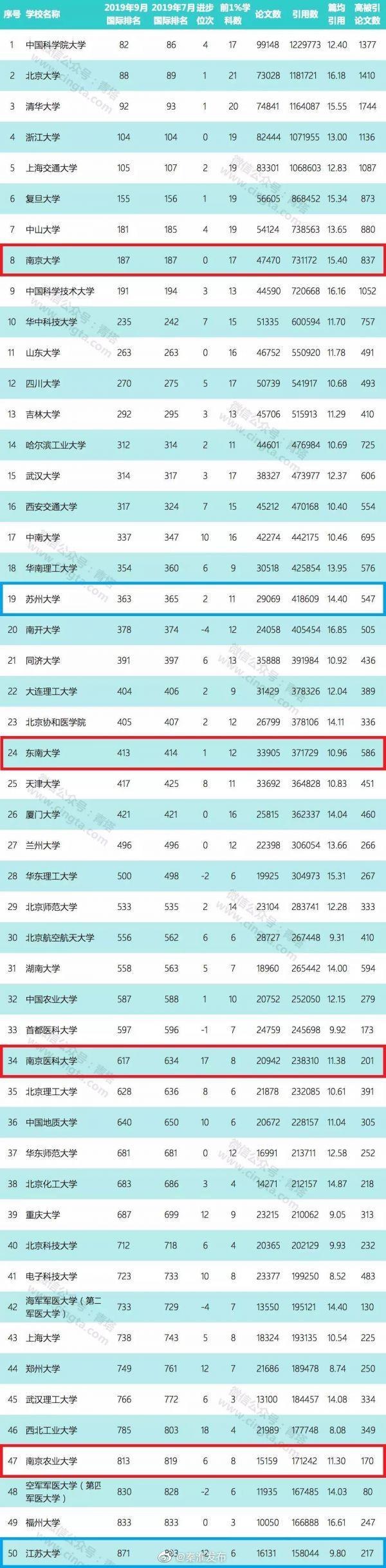 最新ESI中国内地大学百强榜出炉