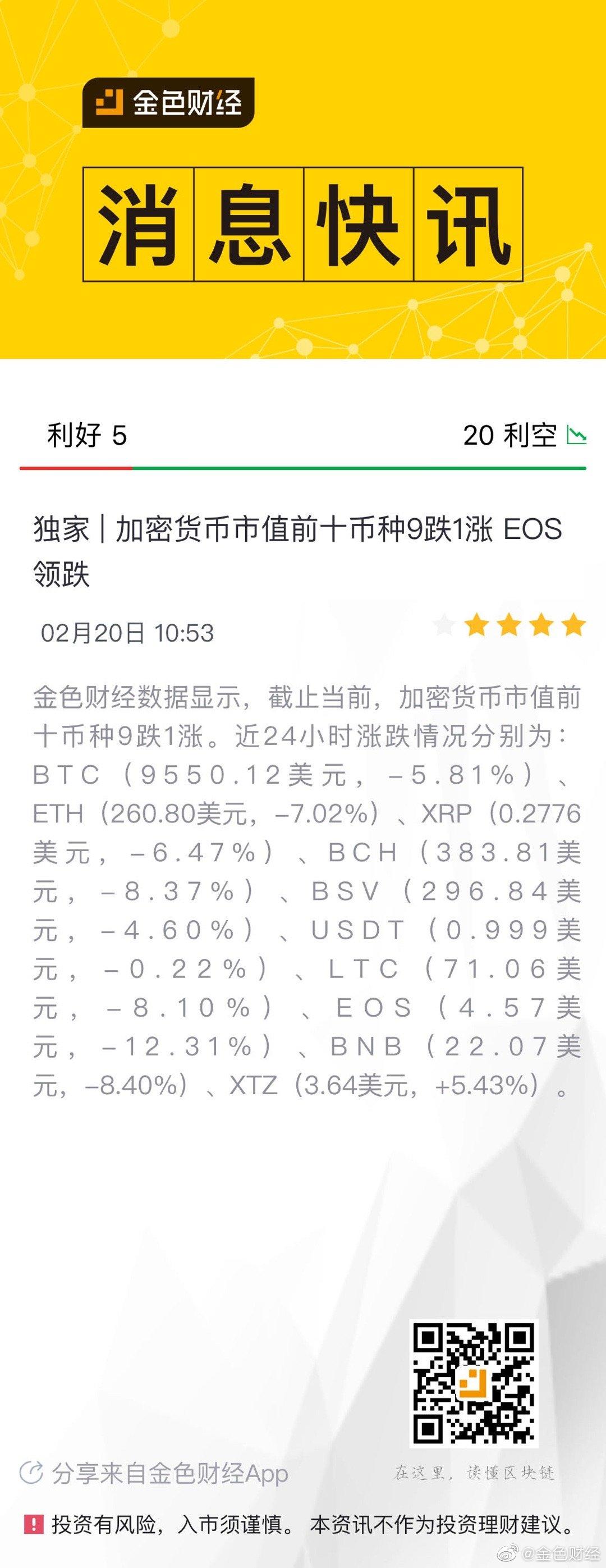 独家   加密货币市值前十币种9跌1涨 EOS领跌我怀疑奶王该出来背锅