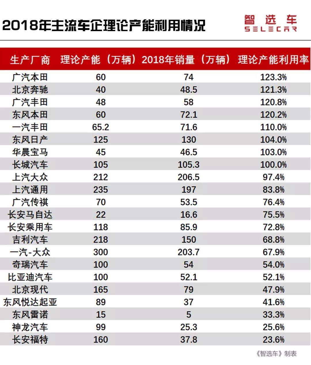 最低关键词不到25%,2018年22家主流车企产能应用状况统计!