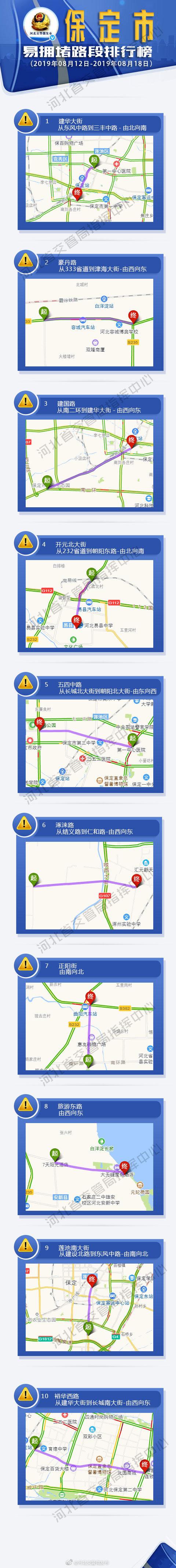 河北省城市易拥堵路段排行榜:2019年8月12日至8月18日