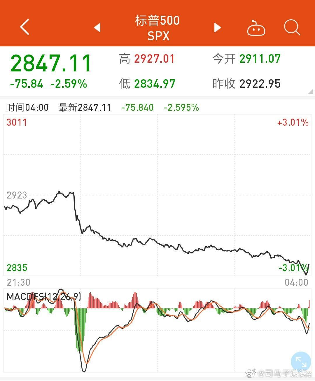 昨晚黄金价格大涨,美股暴跌,沉重的资产负担,老特也没招