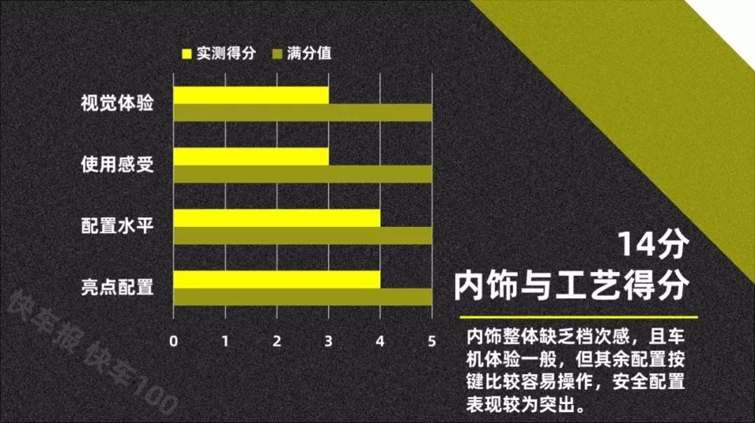 真实数据才够劲 全方位实测广汽讴歌TLX-L【快车100分001】